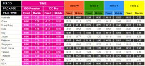 IDD rate for diffferent telco fibre broadband
